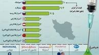 قیمت واکسنهای مشهور کرونا در ایران و جهان