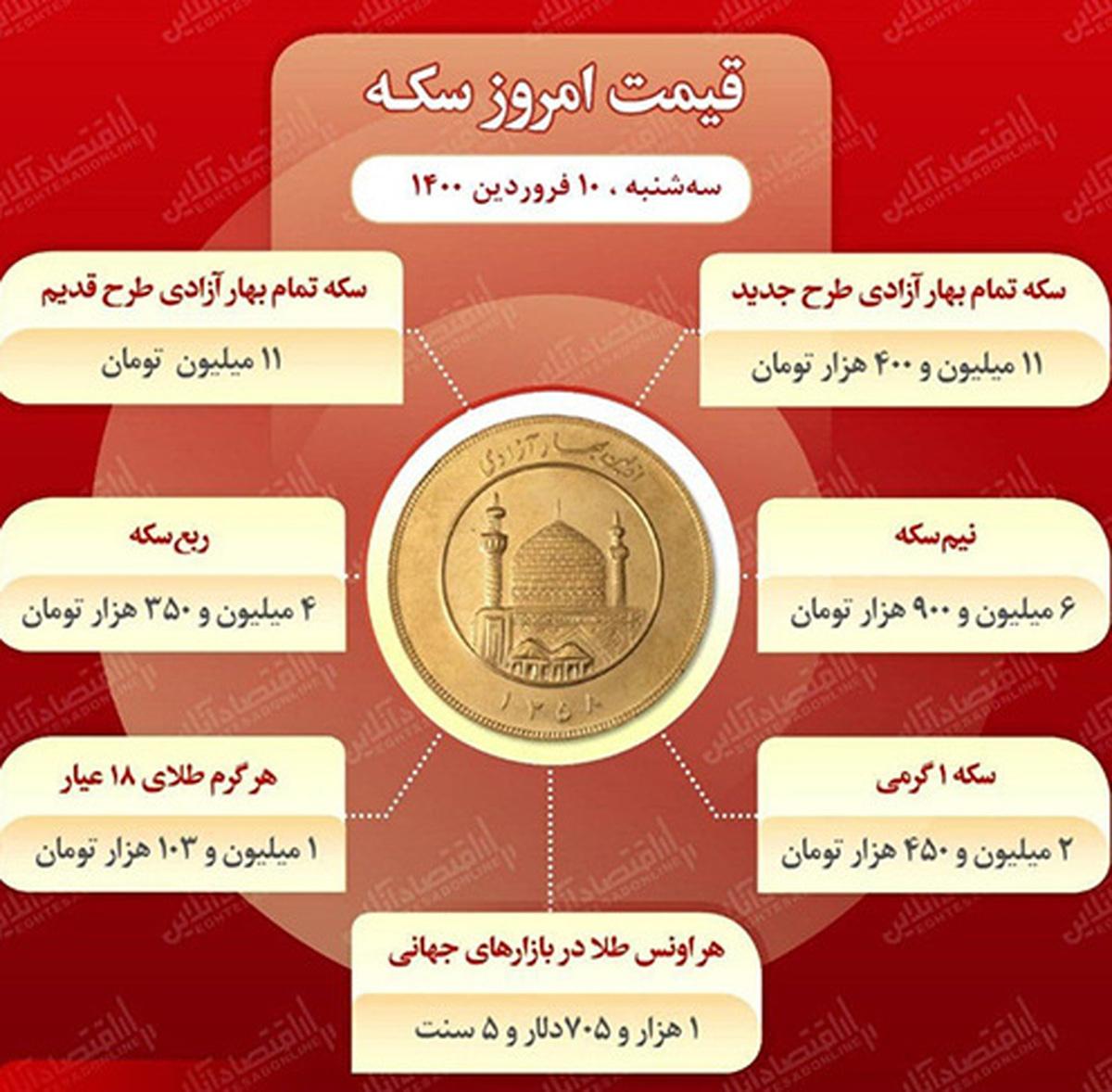 قیمت ارز، طلا و سکه امروز سه شنبه 10 فروردین| قیمت طلا و سکه چند است؟