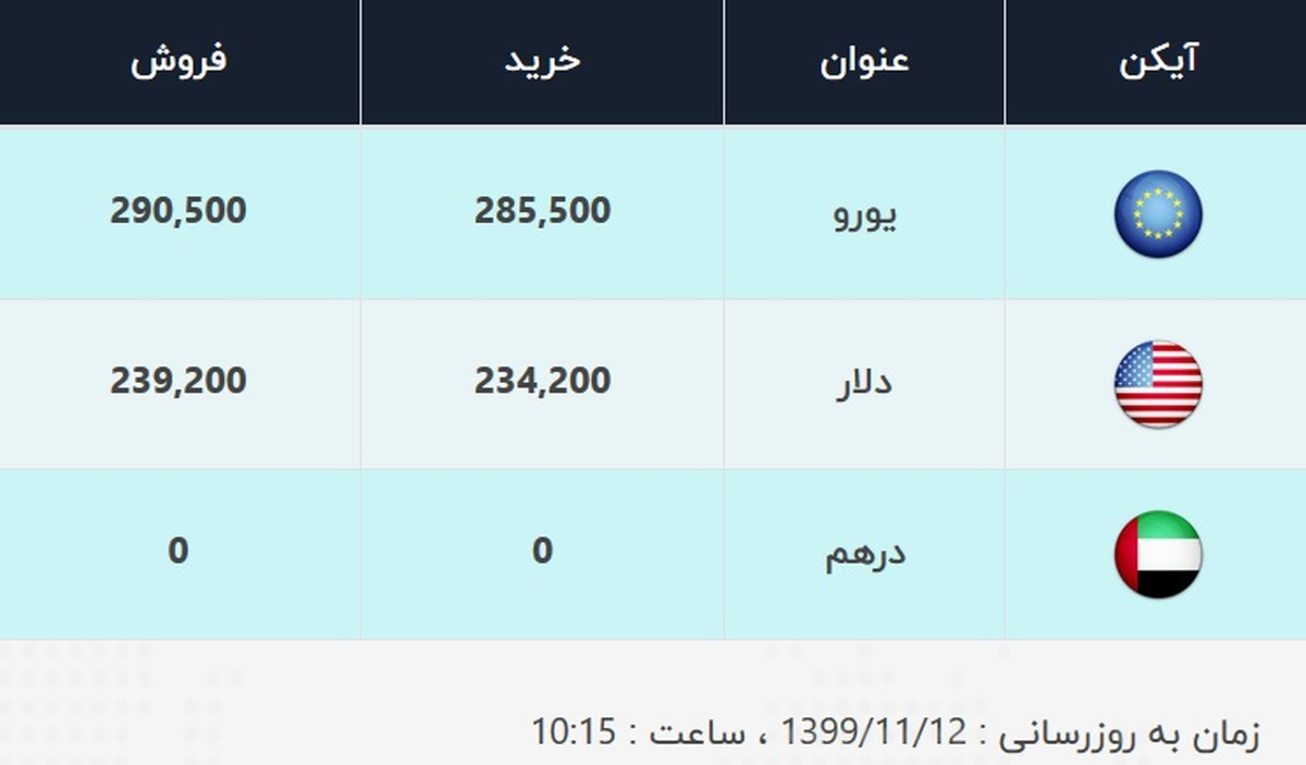 قیمت دلار، امروز ۱۲ بهمن ۹۹