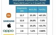 شیائومی بزرگترین عرضهکننده گوشی هوشمند در اروپا