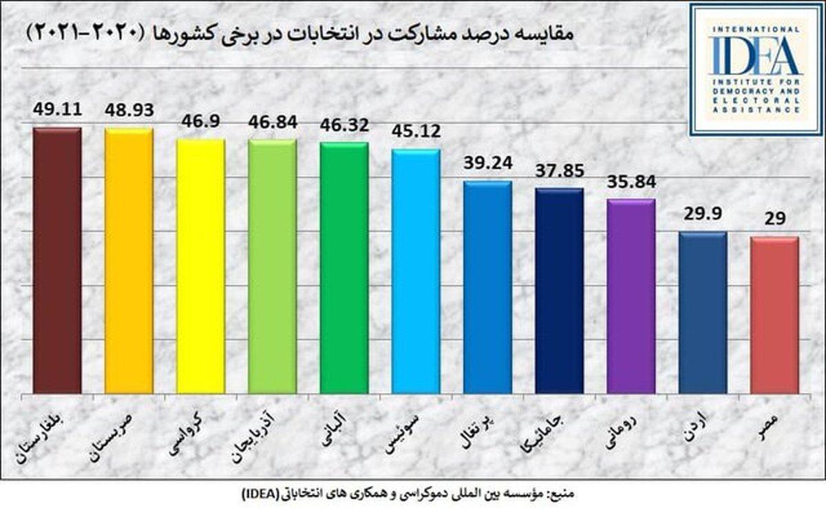مروری بر نرخ مشارکت در انتخابات ایران و جهان
