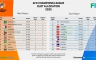 سهمیه «۱+۳» ایران در لیگ قهرمانان آسیا ۲۰۲۳ قطعی شد