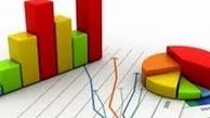 مولدسازی داراییها؛درآمدی پایدار برای کاهش کسری بودجه