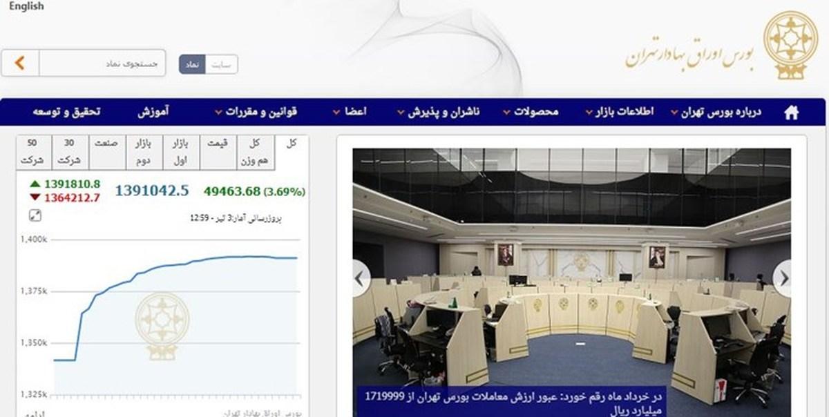 تصویب کاهش ۲۰ درصدی کارمزد معاملات بازار سرمایه