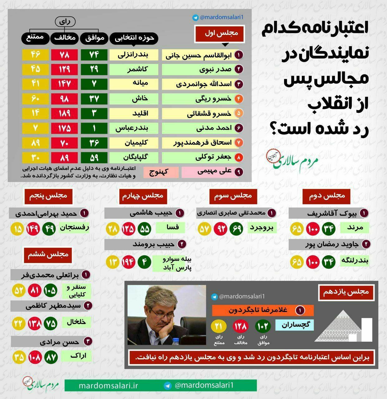 اعتبارنامه کدام نمایندگان ادوار مجلس شورای اسلامی رد شده است؟