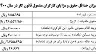 بخشنامه دستمزد ۱۴۰۰ ابلاغ شد / حداقل حقوق: ۲.۶ میلیون تومان