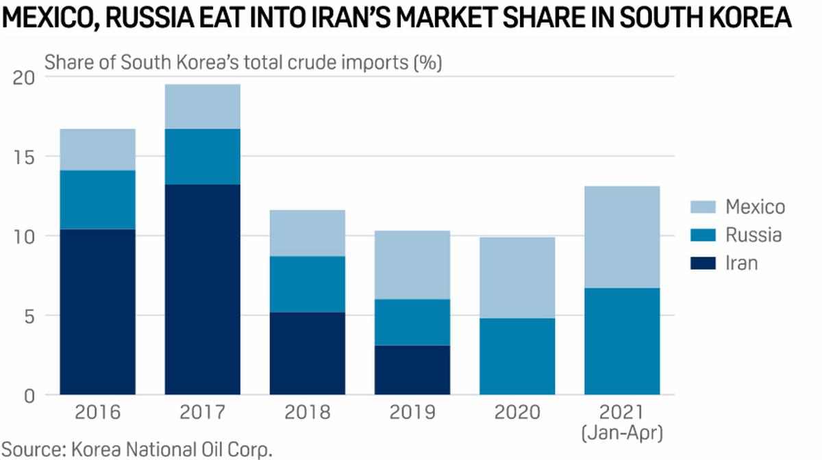 آمادگی کره جنوبی برای واردات نفت از ایران در صورت لغو تحریم ها