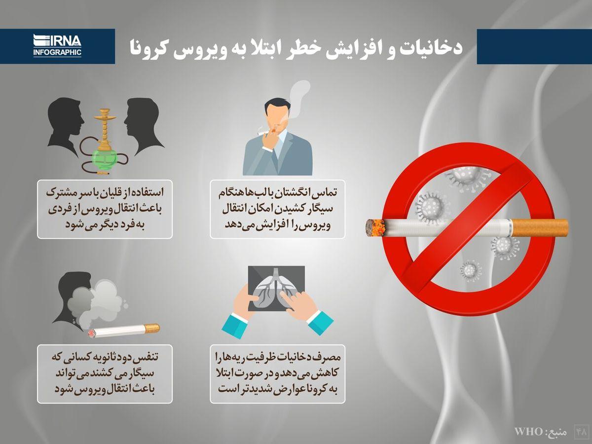 دخانیات و افزایش خطر ابتلا به ویروس کرونا