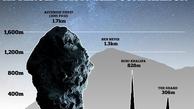 ناسا ازعبور سیارکی با اندازه ۲ برابر برج خلیفه از کنار زمین خبرداد