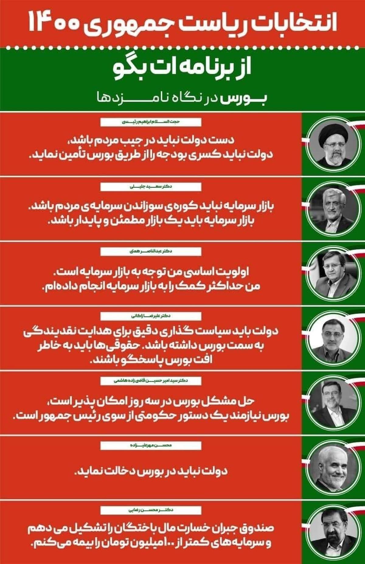 اینفوگرافیک برنامه کاندیداها در حوزه بورس