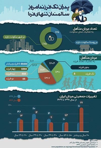 کمفرزندی بیسابقه میان مردان متاهل ایرانی